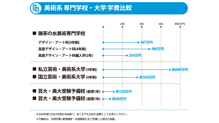 ol_改訂版_学費比較グラフ_210108
